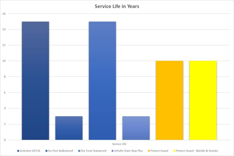 Stain resistant sealer service life comparison